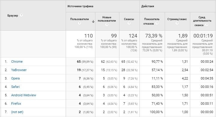 Пример: отчет по браузерам в Google Analytics